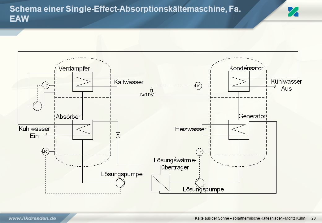 Schema einer Single-Effect-Absorptionskältemaschine, Fa. EAW