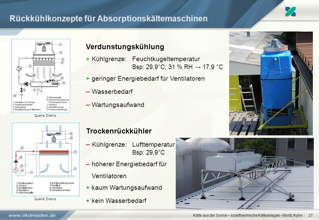 Rückkühlkonzepte für Absorptionskältemaschinen