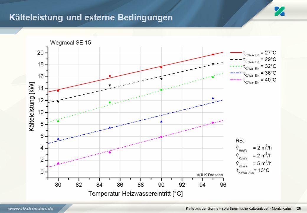 Kälteleistung und externe Bedingungen