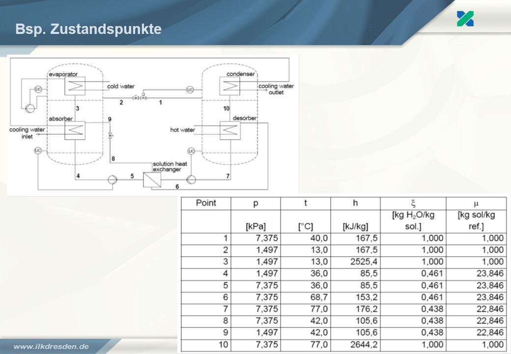 Bsp. Zustandspunkte Kälte aus der Sonne – solarthermische Kälteanlagen - Moritz Kuhn
