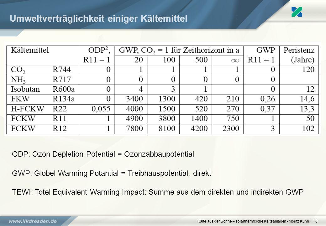 Umweltverträglichkeit einiger Kältemittel
