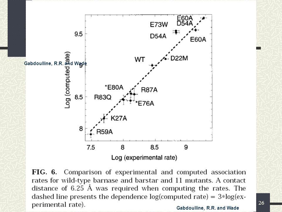 Korrelation Brownsche Dynamik Gabdoulline, R.R. and Wade