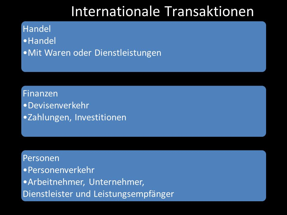 Internationale Transaktionen