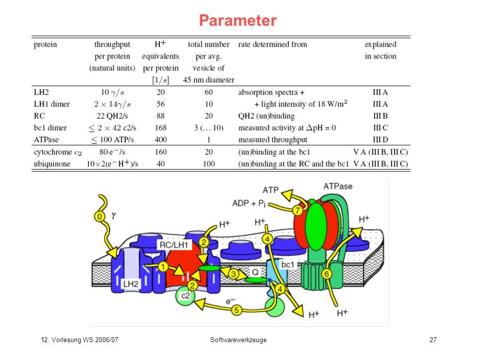 Parameter 12. Vorlesung WS 2006/07 Softwarewerkzeuge