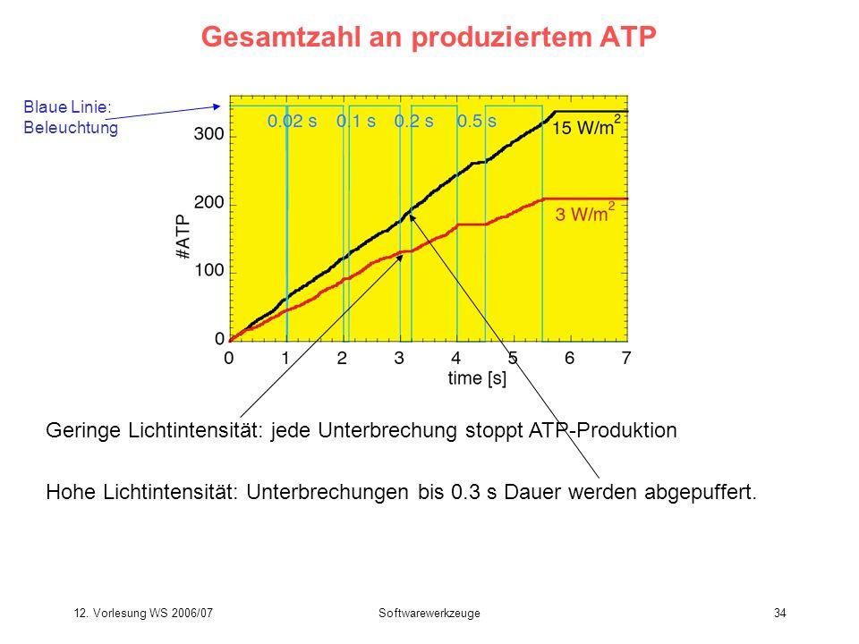 Gesamtzahl an produziertem ATP