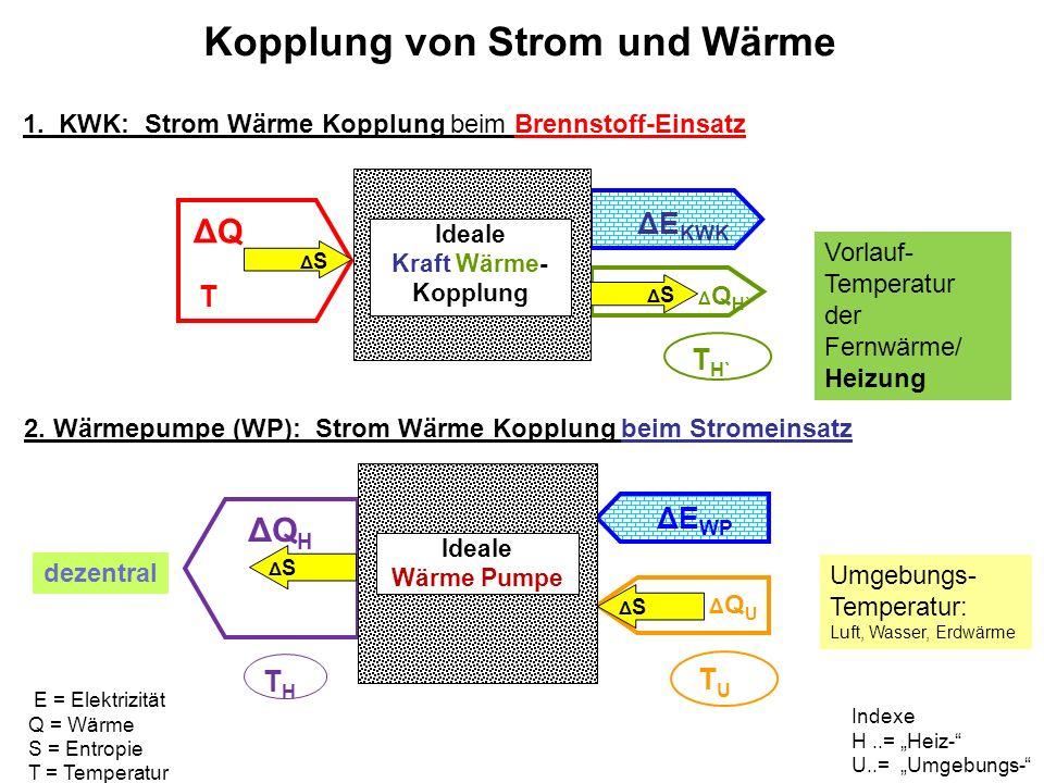 Kopplung von Strom und Wärme