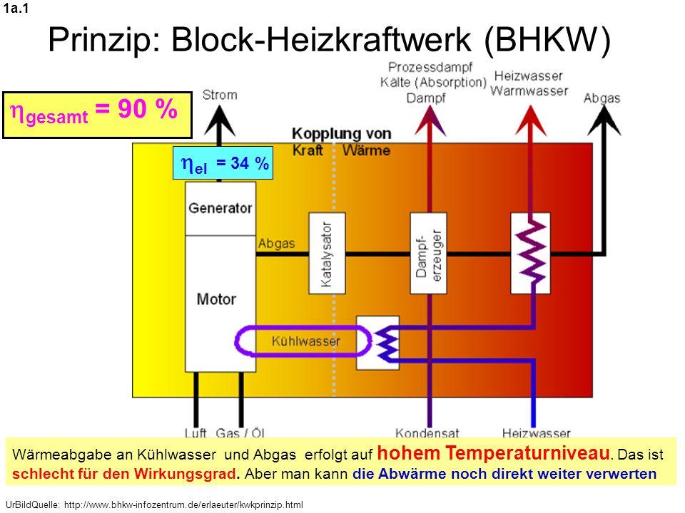 Prinzip: Block-Heizkraftwerk (BHKW)