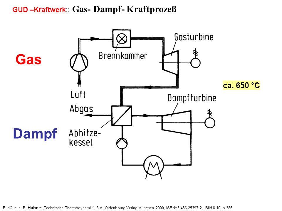 Gas Dampf ca. 650 °C GUD –Kraftwerk:: Gas- Dampf- Kraftprozeß