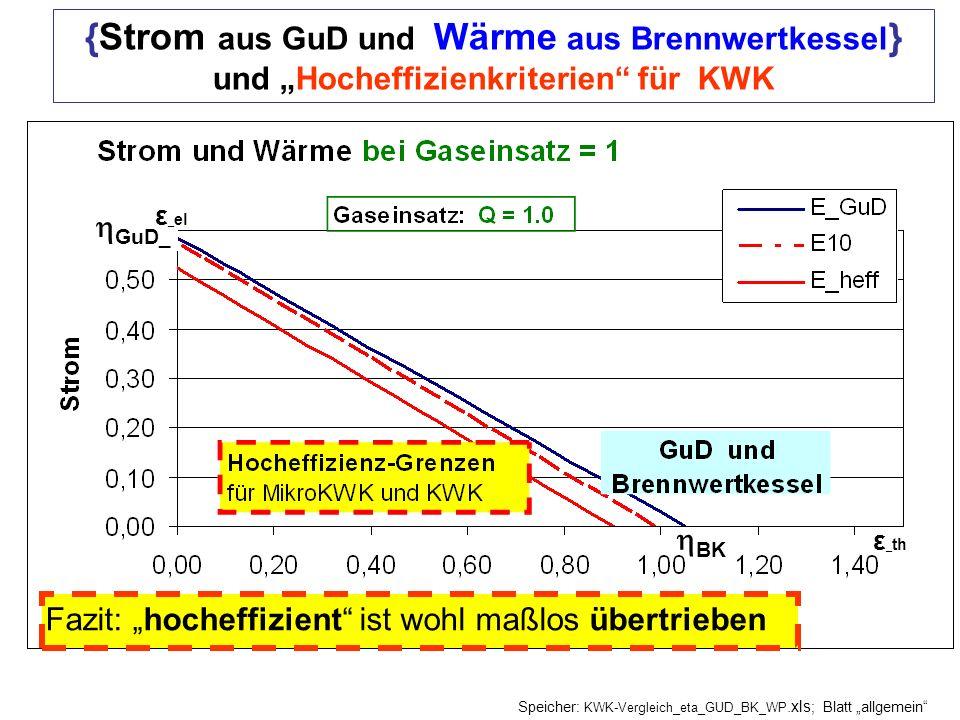 """{Strom aus GuD und Wärme aus Brennwertkessel} und """"Hocheffizienkriterien für KWK"""