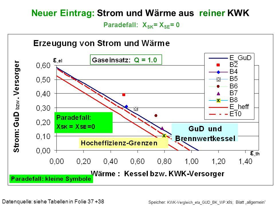 Neuer Eintrag: Strom und Wärme aus reiner KWK Paradefall: XSK= XSE= 0