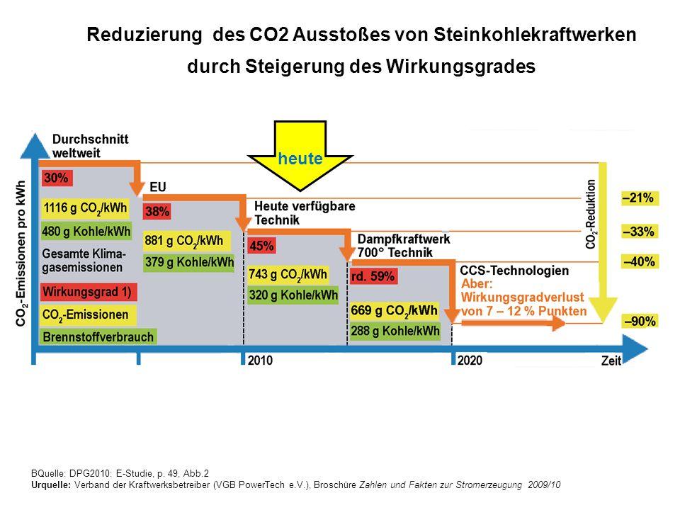 Reduzierung des CO2 Ausstoßes von Steinkohlekraftwerken