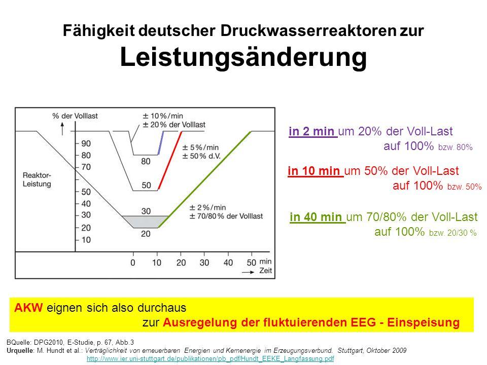 Fähigkeit deutscher Druckwasserreaktoren zur Leistungsänderung