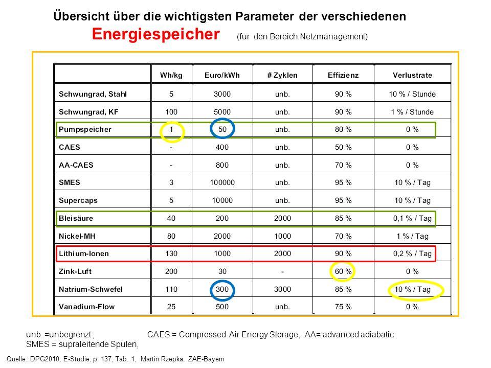 Übersicht über die wichtigsten Parameter der verschiedenen Energiespeicher (für den Bereich Netzmanagement)