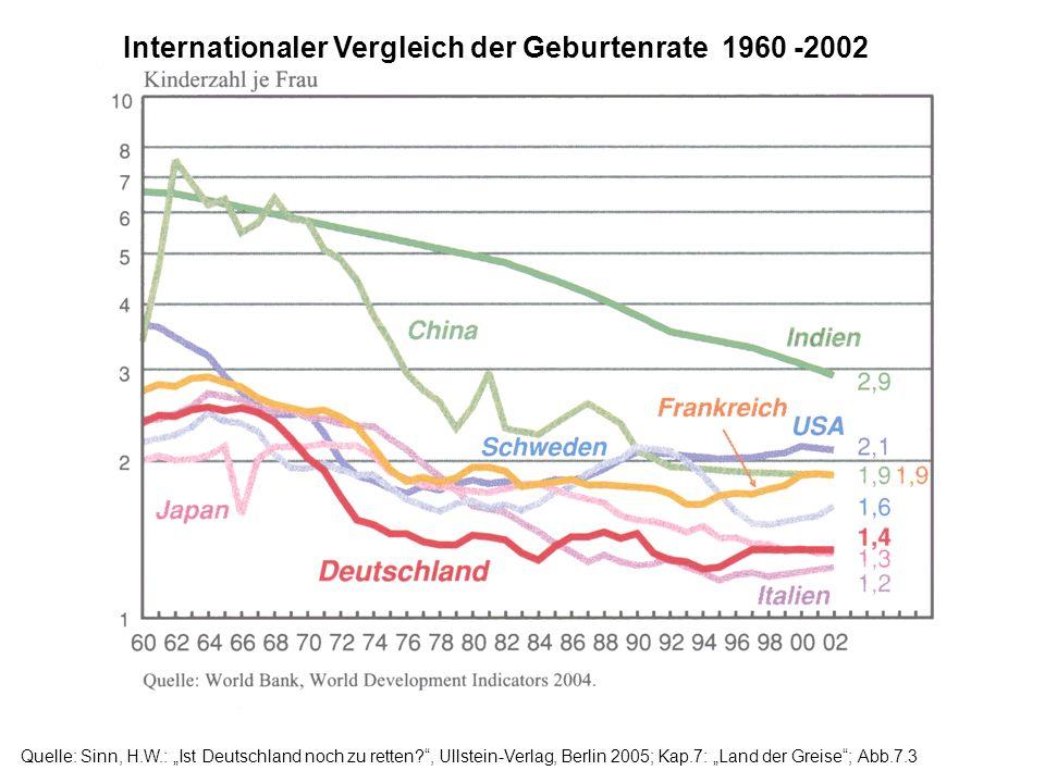 Internationaler Vergleich der Geburtenrate 1960 -2002