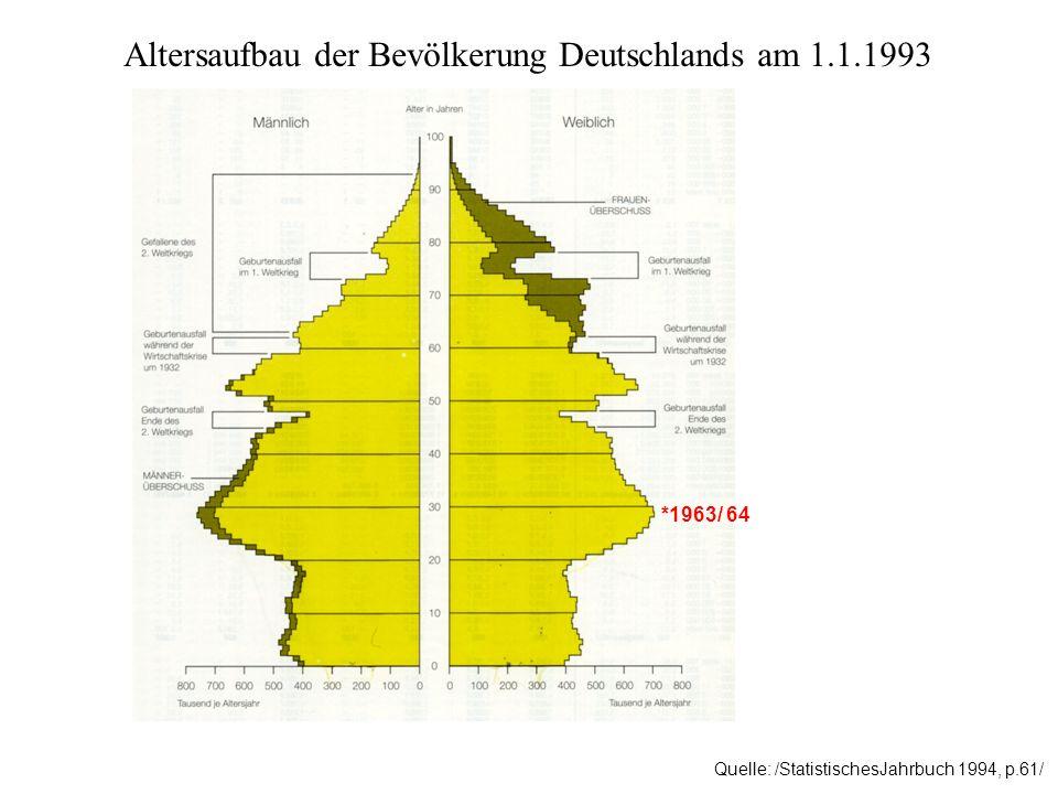 Altersaufbau der Bevölkerung Deutschlands am 1.1.1993