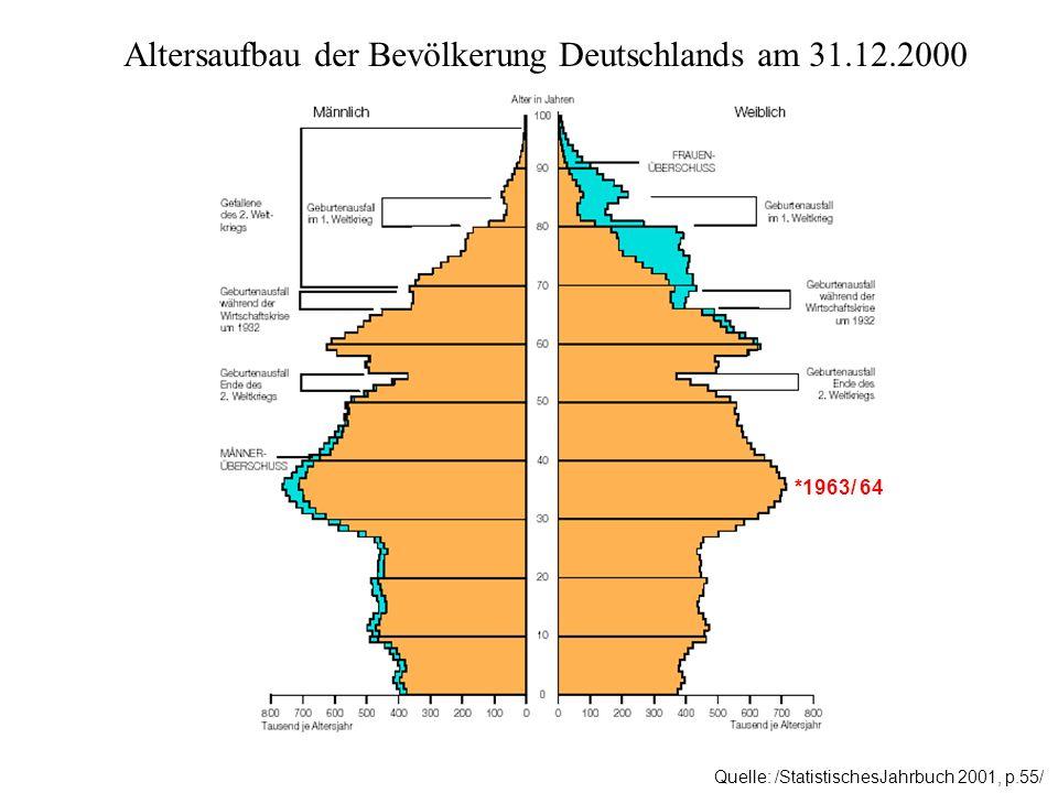 Altersaufbau der Bevölkerung Deutschlands am 31.12.2000
