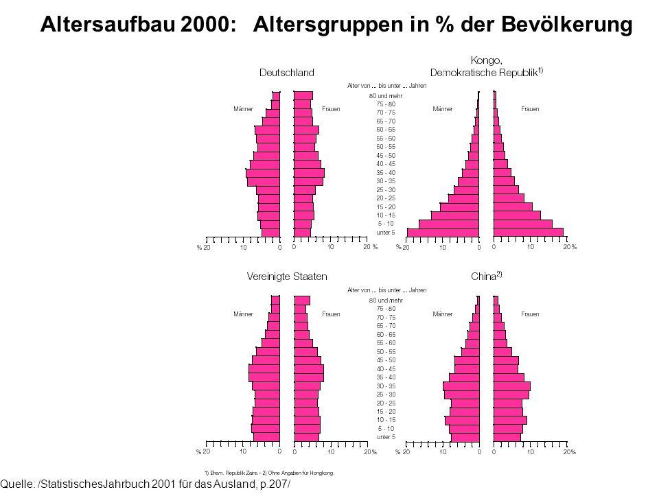 Altersaufbau 2000: Altersgruppen in % der Bevölkerung