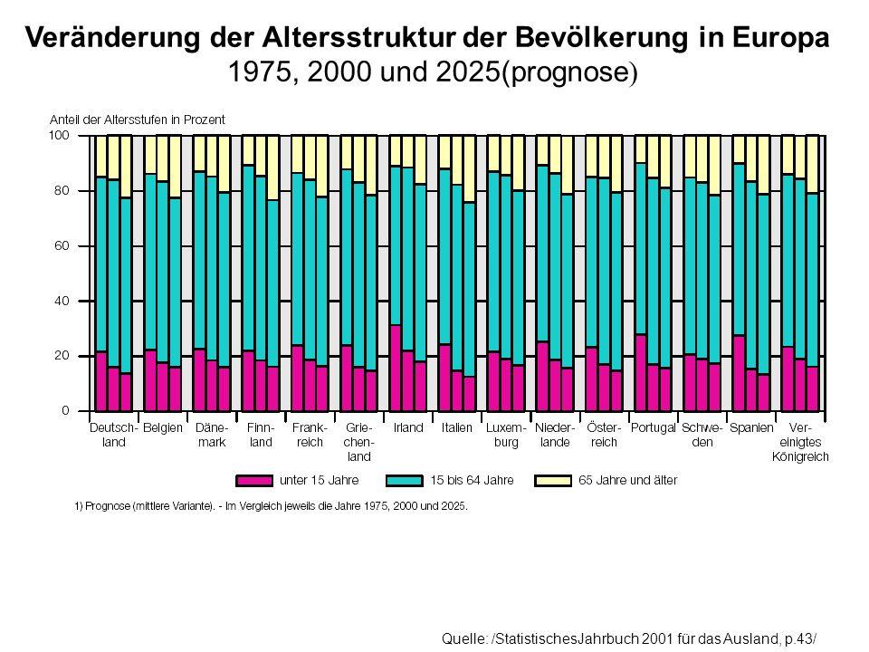 Veränderung der Altersstruktur der Bevölkerung in Europa 1975, 2000 und 2025(prognose)