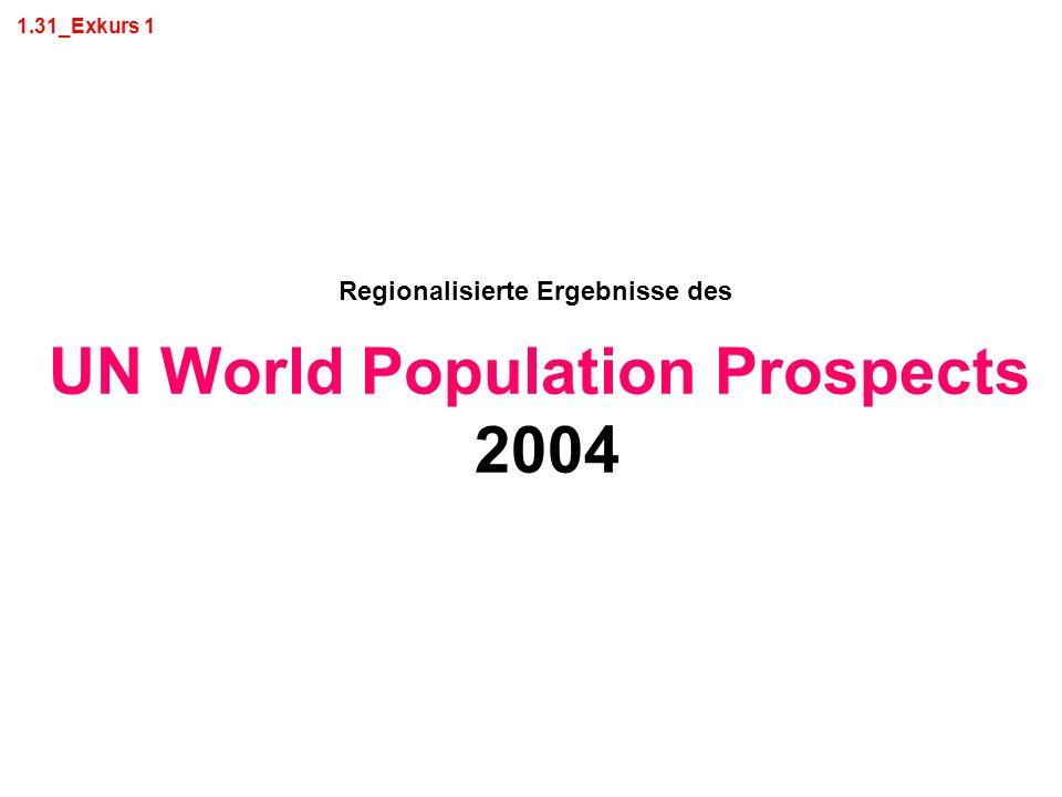 Regionalisierte Ergebnisse des UN World Population Prospects
