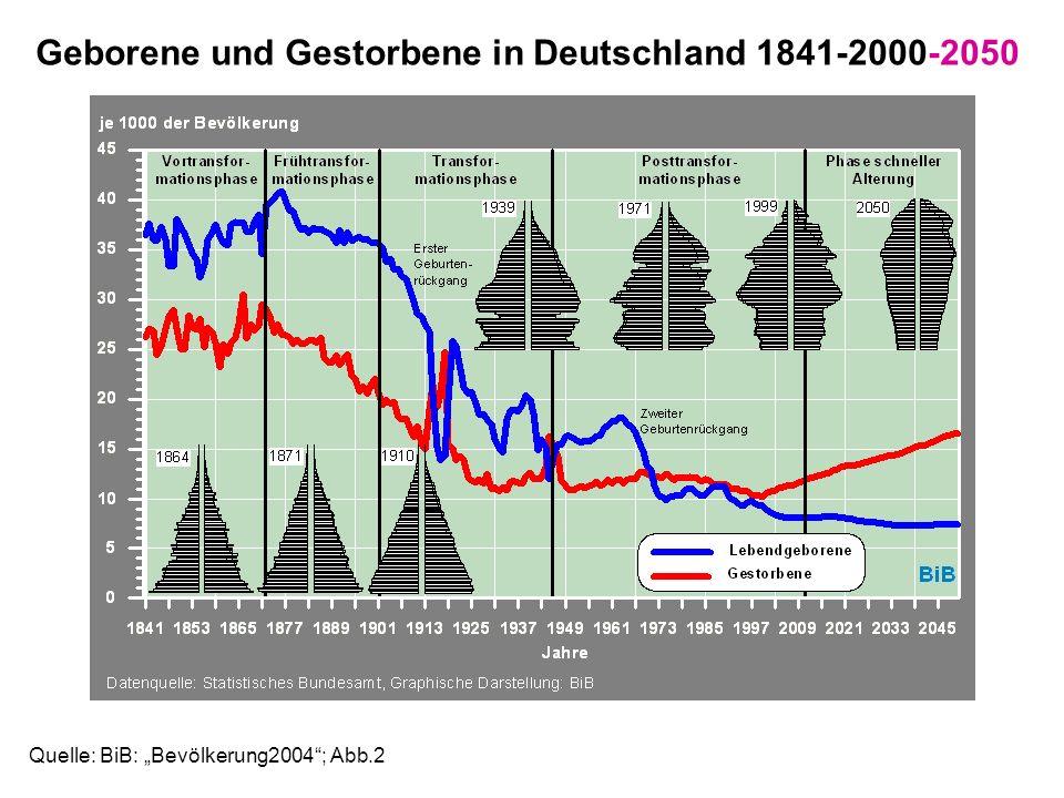 Geborene und Gestorbene in Deutschland 1841-2000-2050