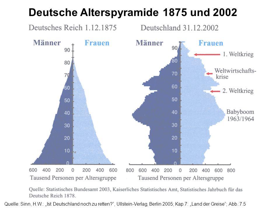 Deutsche Alterspyramide 1875 und 2002