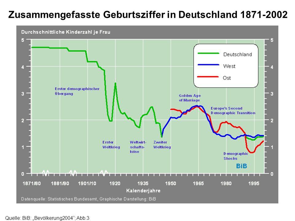 Zusammengefasste Geburtsziffer in Deutschland 1871-2002
