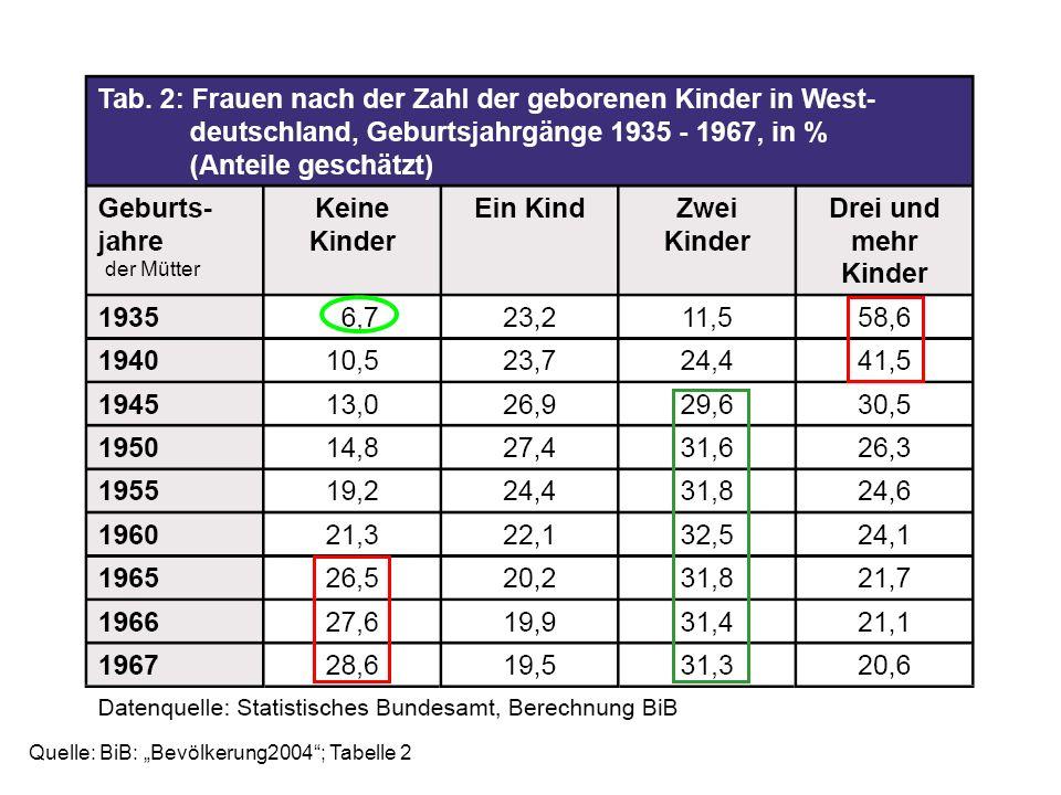 "der Mütter Quelle: BiB: ""Bevölkerung2004 ; Tabelle 2"