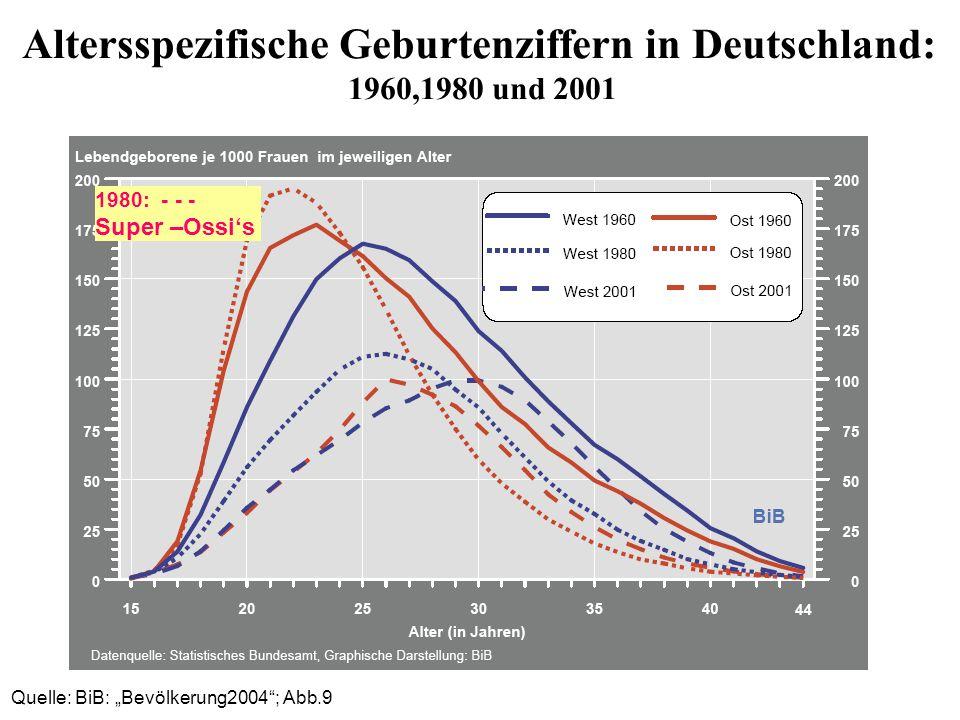 Altersspezifische Geburtenziffern in Deutschland: 1960,1980 und 2001