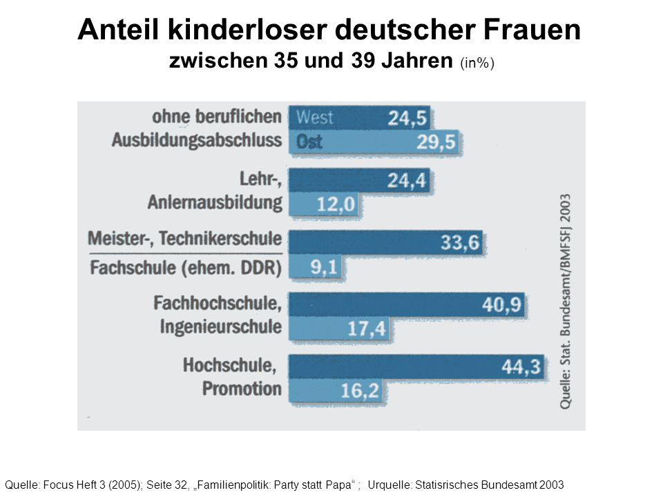 Anteil kinderloser deutscher Frauen zwischen 35 und 39 Jahren (in%)