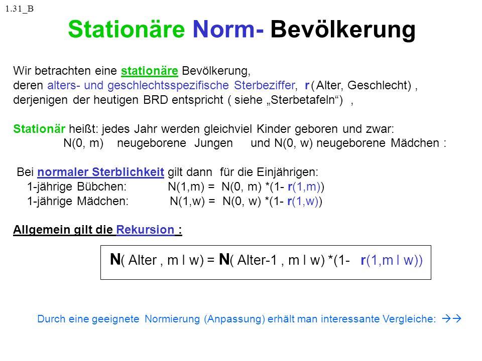 Stationäre Norm- Bevölkerung