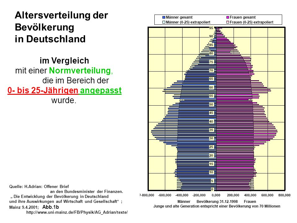 Altersverteilung der Bevölkerung in Deutschland