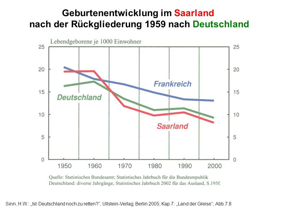 Geburtenentwicklung im Saarland nach der Rückgliederung 1959 nach Deutschland
