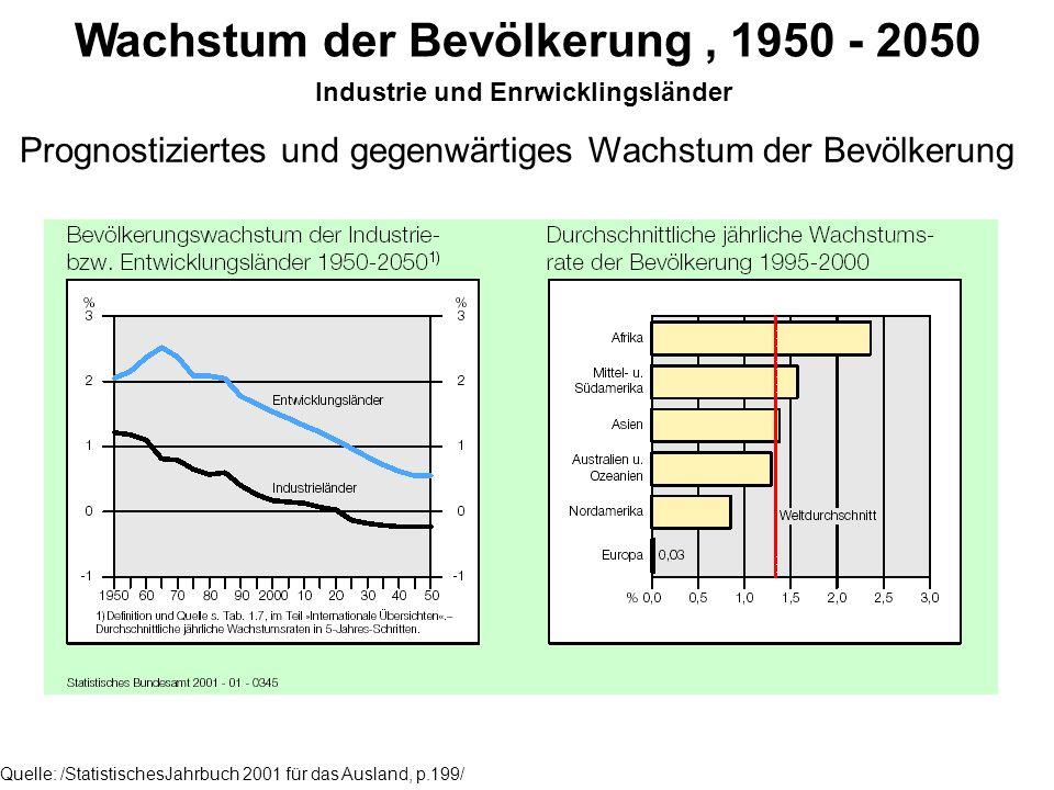 Wachstum der Bevölkerung , 1950 - 2050