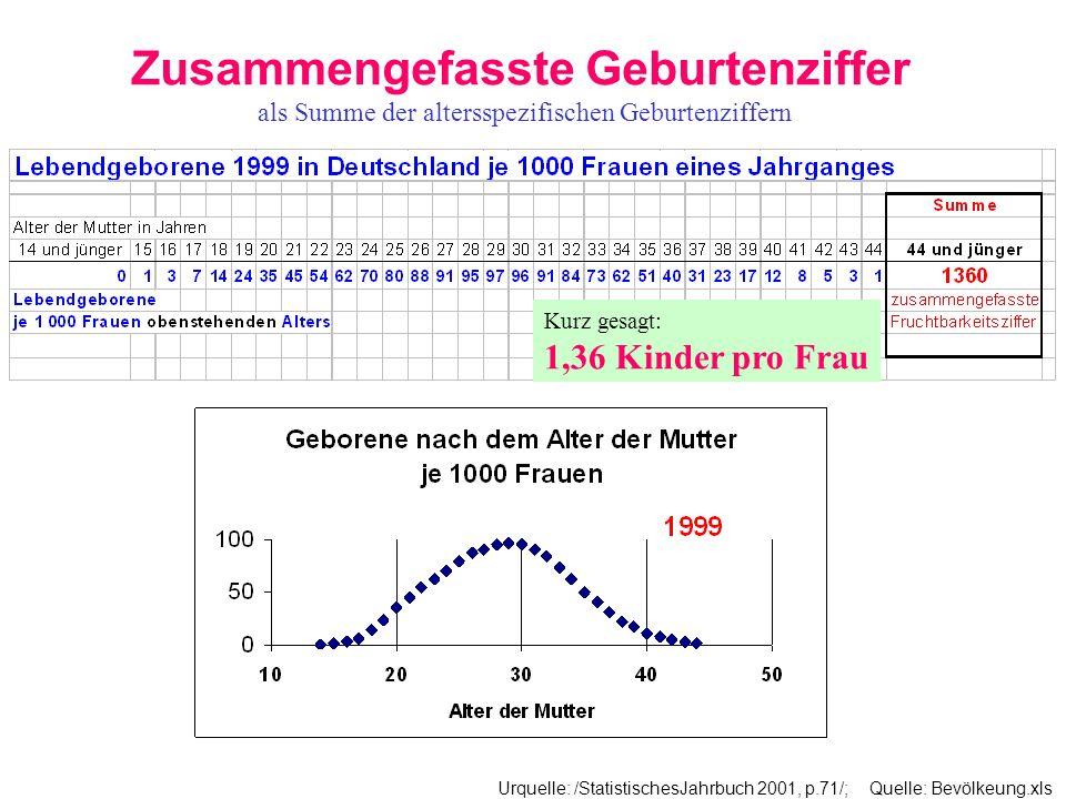 Zusammengefasste Geburtenziffer als Summe der altersspezifischen Geburtenziffern