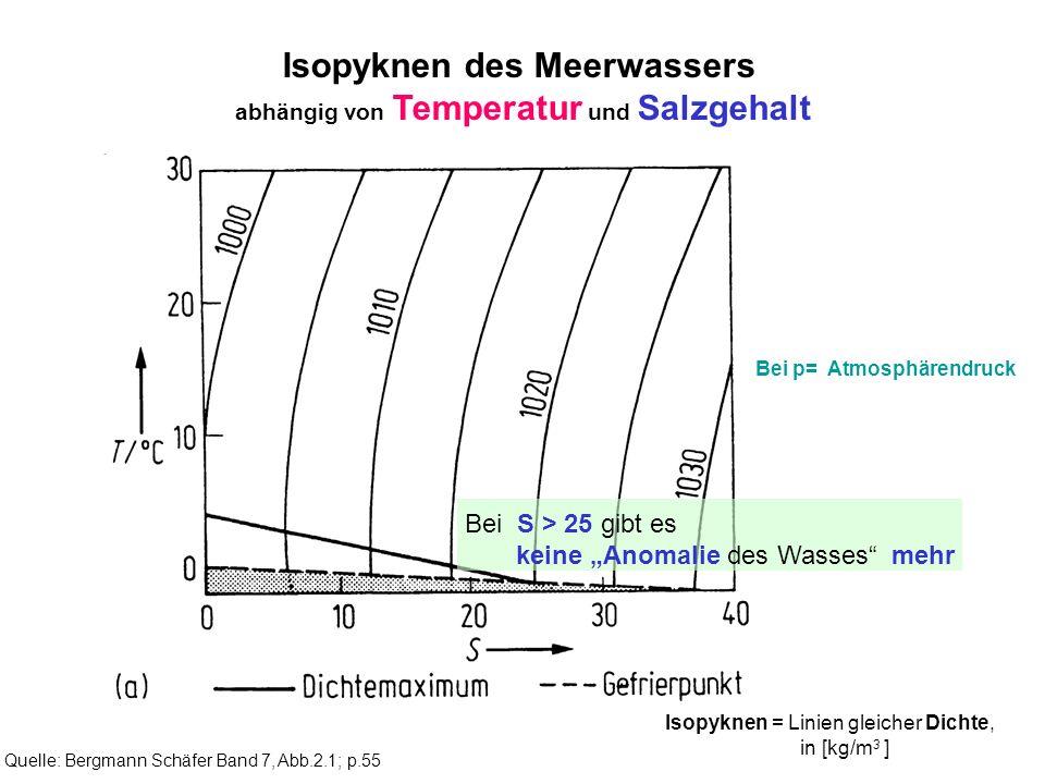 Isopyknen des Meerwassers abhängig von Temperatur und Salzgehalt