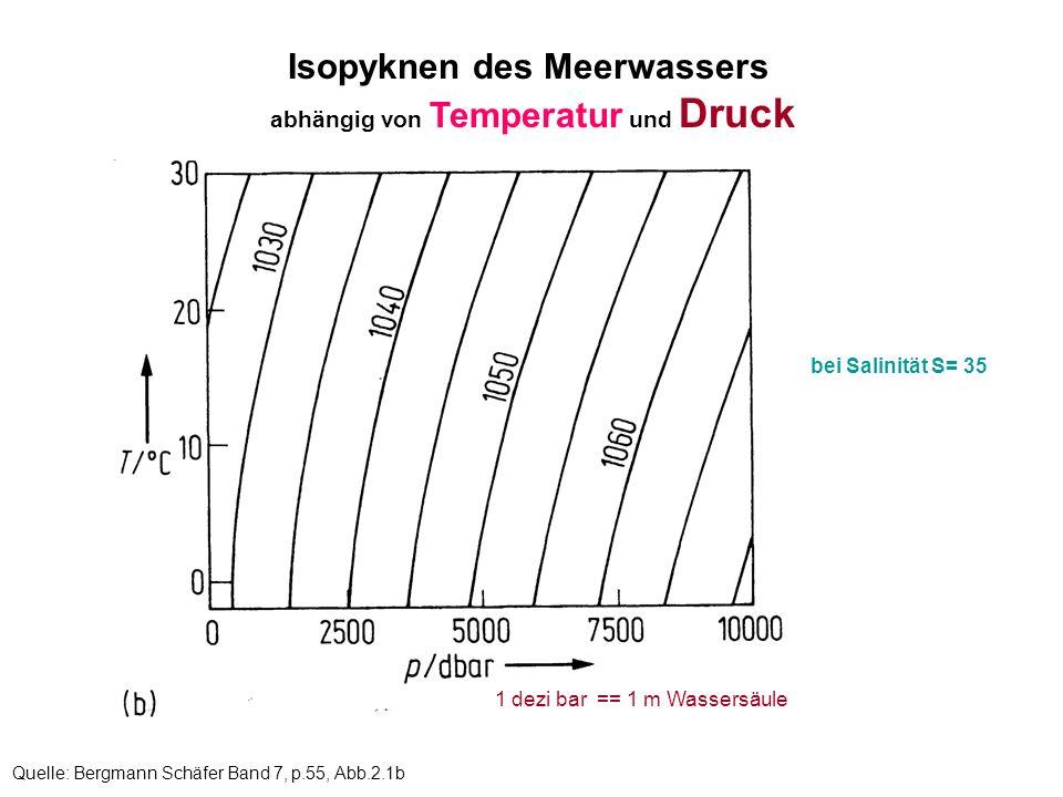 Isopyknen des Meerwassers abhängig von Temperatur und Druck