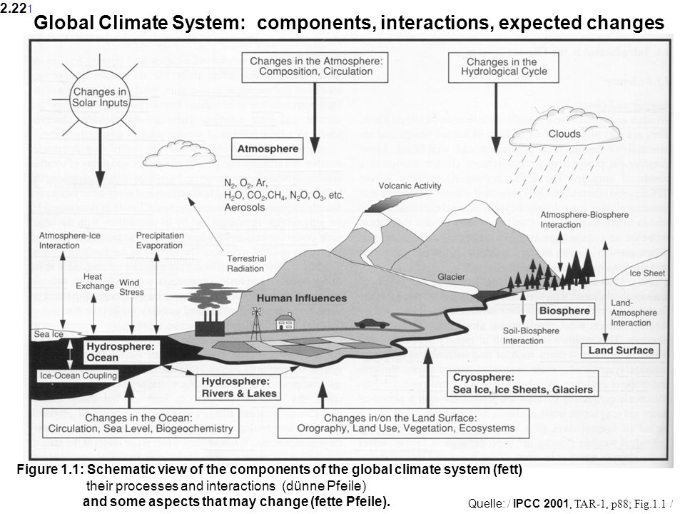 Global Climate System: components, interactions, expected changes