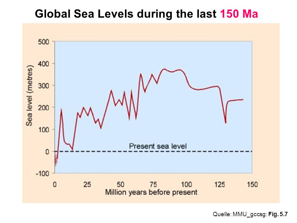 Global Sea Levels during the last 150 Ma