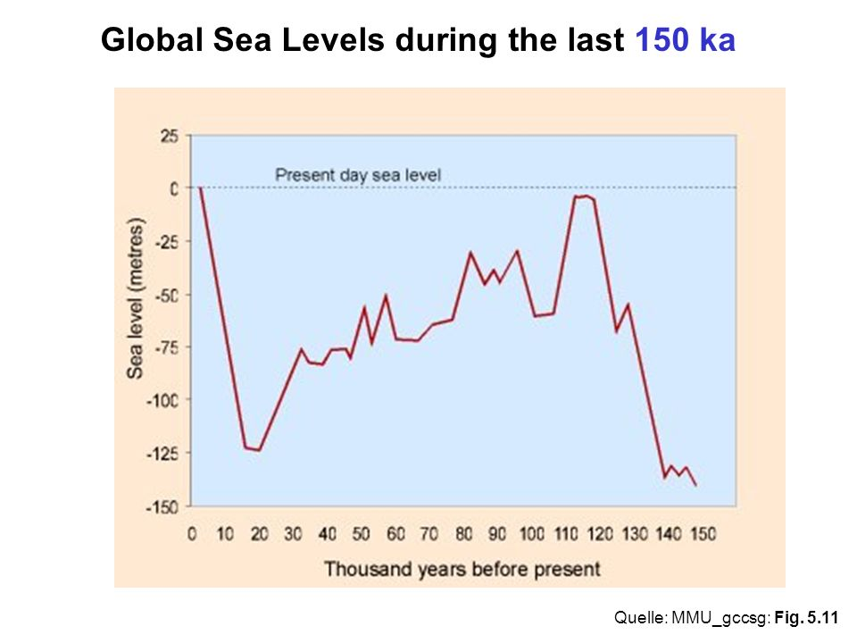 Global Sea Levels during the last 150 ka