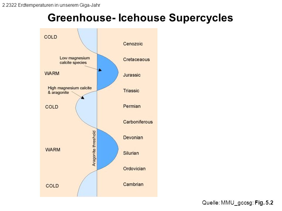 Greenhouse- Icehouse Supercycles
