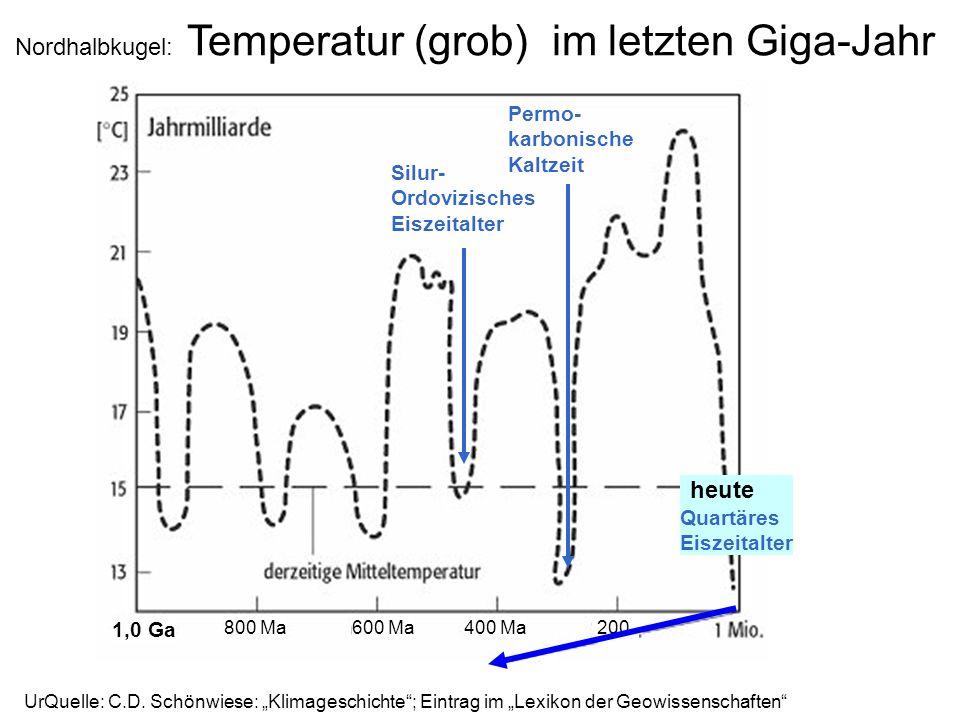 Nordhalbkugel: Temperatur (grob) im letzten Giga-Jahr
