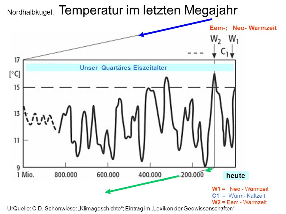 Nordhalbkugel: Temperatur im letzten Megajahr