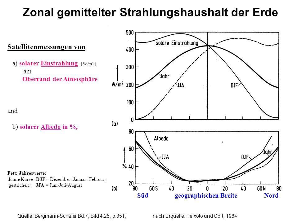 Zonal gemittelter Strahlungshaushalt der Erde