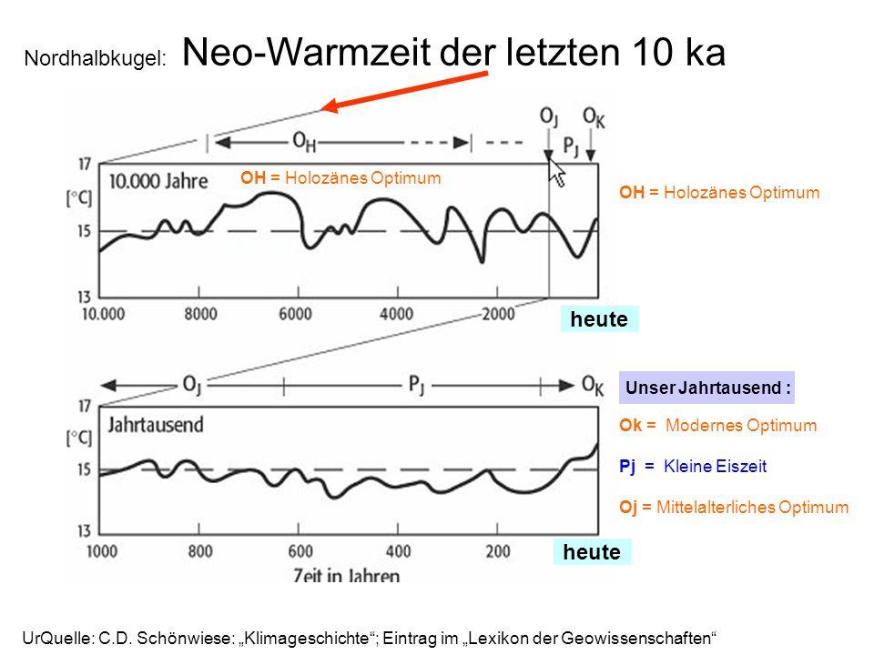 Nordhalbkugel: Neo-Warmzeit der letzten 10 ka