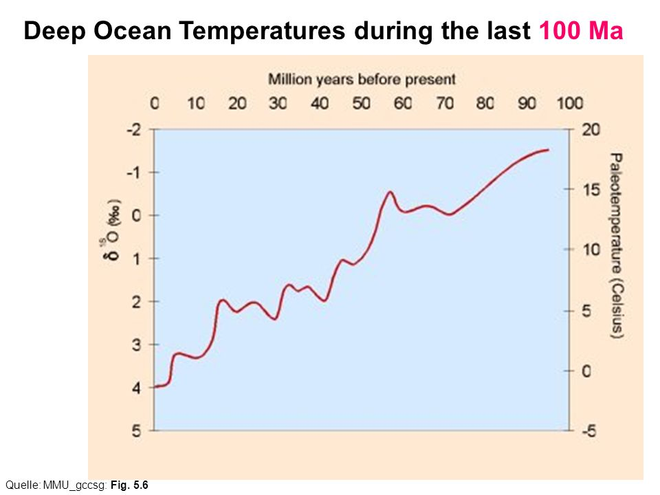 Deep Ocean Temperatures during the last 100 Ma