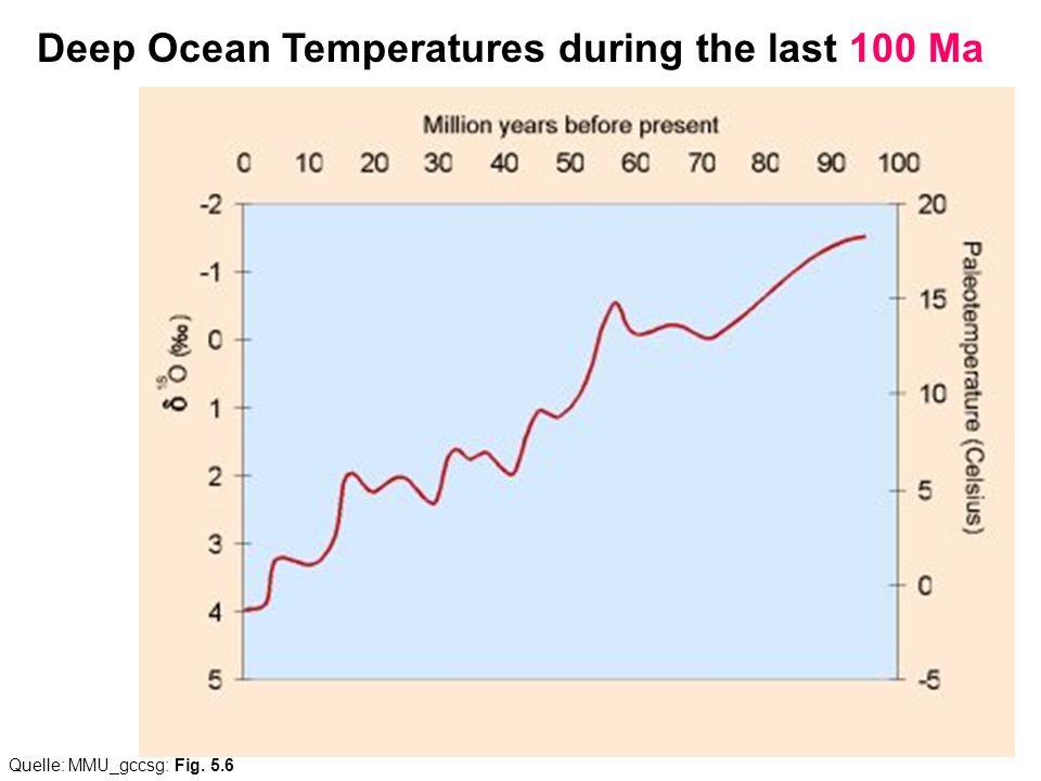 Deep Ocean Temperatures during the last 100 Ma