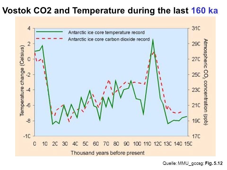 Vostok CO2 and Temperature during the last 160 ka
