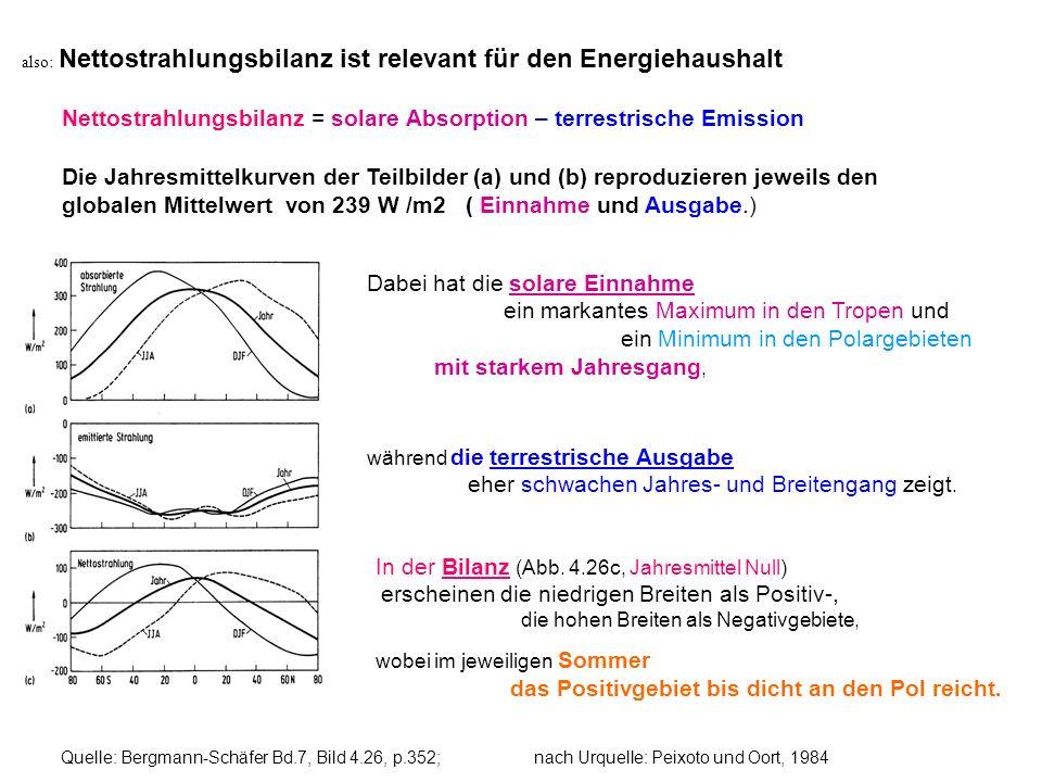 Nettostrahlungsbilanz = solare Absorption – terrestrische Emission