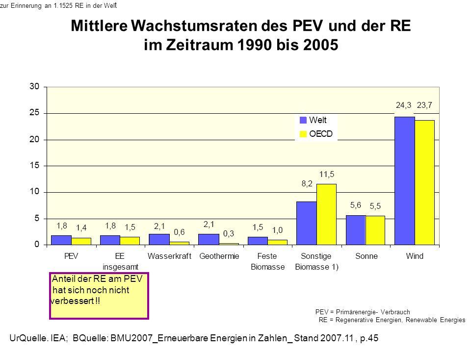 Mittlere Wachstumsraten des PEV und der RE im Zeitraum 1990 bis 2005