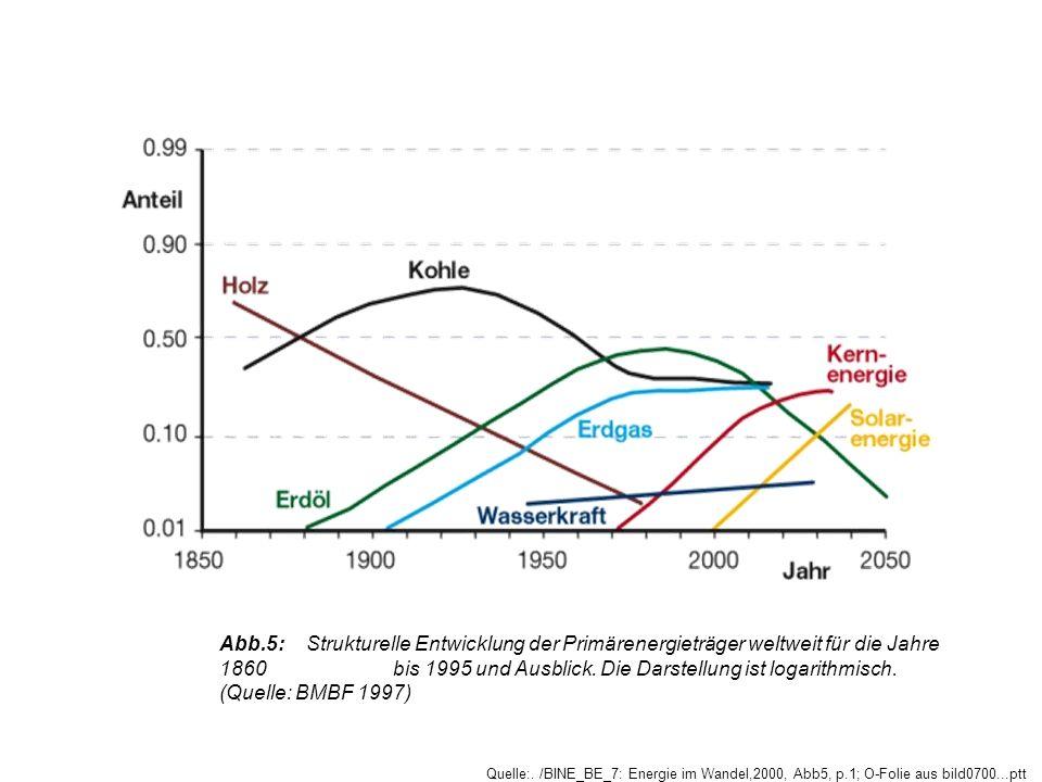 Abb.5: Strukturelle Entwicklung der Primärenergieträger weltweit für die Jahre 1860 bis 1995 und Ausblick. Die Darstellung ist logarithmisch. (Quelle: BMBF 1997)